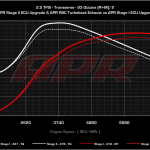 APR Stage 1 vs 2 RS3 8P und TT-RS 8J